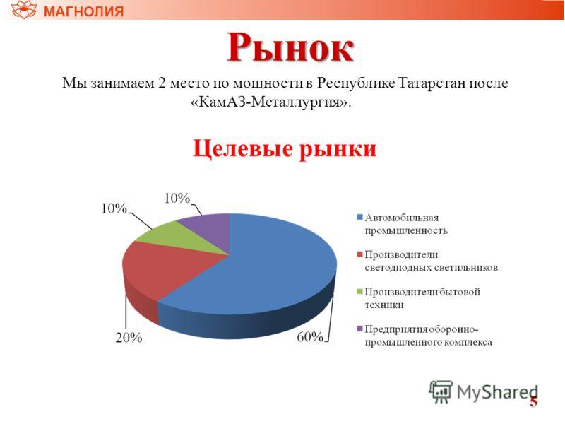 Рынок МАГНОЛИЯ5 Мы занимаем 2 место по мощности в Республике Татарстан после «КамАЗ-Металлургия». Целевые рынки