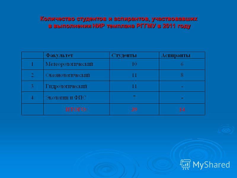 Количество студентов и аспирантов, участвовавших в выполнении НИР темплана РГГМУ в 2011 году