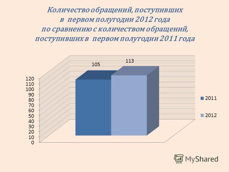 Количество обращений, поступивших в первом полугодии 2012 года по сравнению с количеством обращений, поступивших в первом полугодии 2011 года