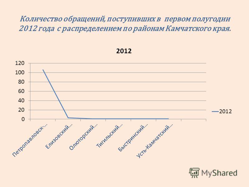 Количество обращений, поступивших в первом полугодии 2012 года с распределением по районам Камчатского края.