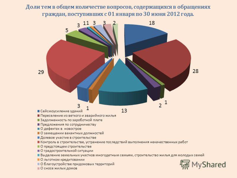Доли тем в общем количестве вопросов, содержащихся в обращениях граждан, поступивших с 01 января по 30 июня 2012 года.