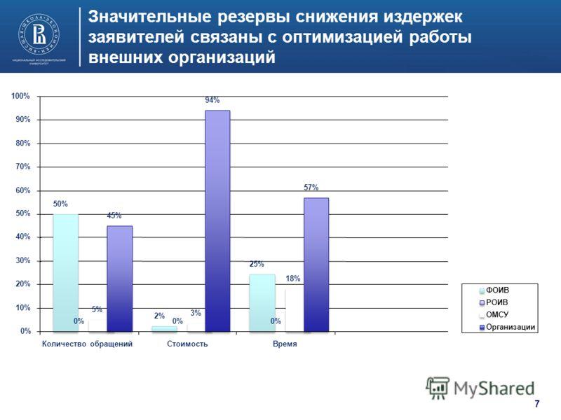 Значительные резервы снижения издержек заявителей связаны с оптимизацией работы внешних организаций 50% 2% 25% 0% 5% 3% 18% 45% 94% 57% 0% 10% 20% 30% 40% 50% 60% 70% 80% 90% 100% Количество обращенийСтоимостьВремя ФОИВ РОИВ ОМСУ Организации 7