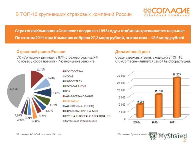 В ТОП-10 крупнейших страховых компаний России Страховая Компания «Согласие» создана в 1993 году и стабильно развивается на рынке. По итогам 2011 года Компания собрала 27,2 млрд рублей, выплатила – 12,6 млрд рублей. Страховой рынок РоссииДинамичный ро