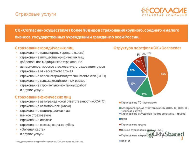 СК «Согласие» осуществляет более 90 видов страхования крупного, среднего и малого бизнеса, государственных учреждений и граждан по всей России. страхование автогражданской ответственности (ОСАГО) страхование автомобилей (каско) страхование квартир, д