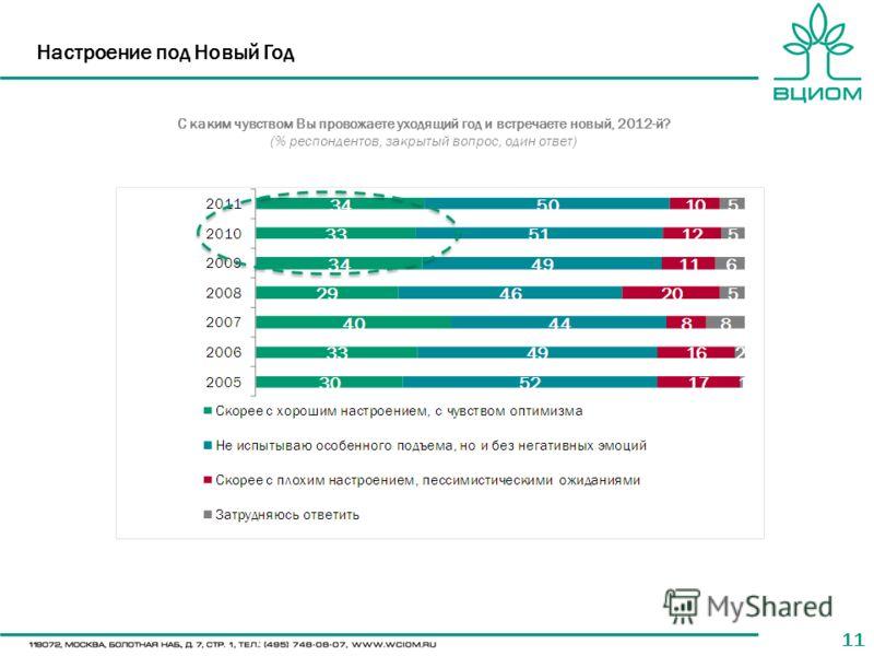 11 Настроение под Новый Год С каким чувством Вы провожаете уходящий год и встречаете новый, 2012-й? (% респондентов, закрытый вопрос, один ответ)