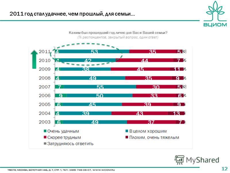 12 2011 год стал удачнее, чем прошлый, для семьи… Каким был прошедший год лично для Вас и Вашей семьи? (% респондентов, закрытый вопрос, один ответ)