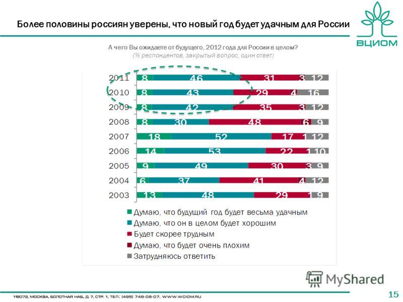 15 Более половины россиян уверены, что новый год будет удачным для России А чего Вы ожидаете от будущего, 2012 года для России в целом? (% респондентов, закрытый вопрос, один ответ)