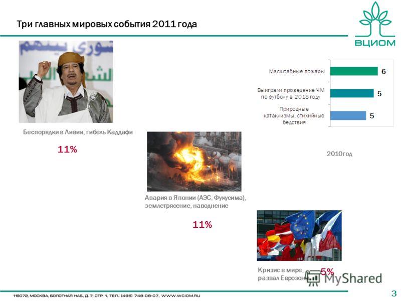 33 Три главных мировых события 2011 года Беспорядки в Ливии, гибель Каддафи Авария в Японии (АЭС, Фукусима), землетрясение, наводнение Кризис в мире, развал Еврозоны 11% 5% 2010год