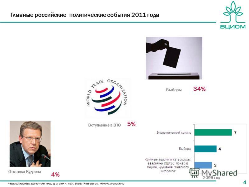 44 Главные российские политические события 2011 года Выборы Вступление в ВТО Отставка Кудрина 34% 5% 4% 2009 год