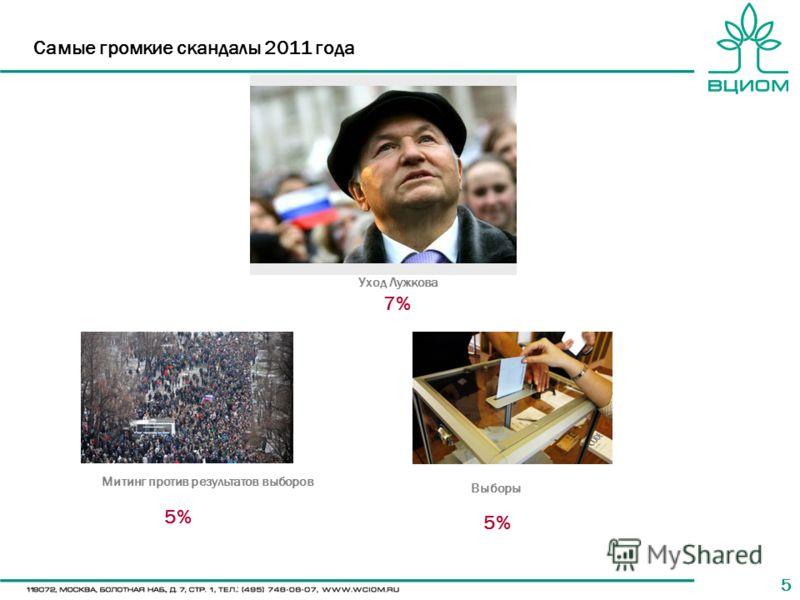55 Самые громкие скандалы 2011 года Выборы Митинг против результатов выборов Уход Лужкова 5% 7%7%