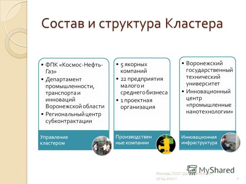 Состав и структура Кластера 7 Москва, ООО  Деловая Россия , 27.04.2012 г.