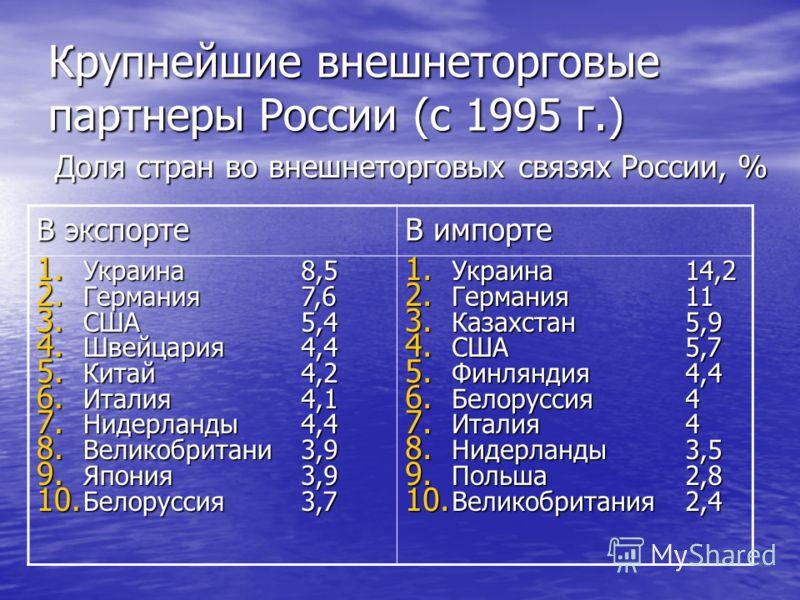 Крупнейшие внешнеторговые партнеры России (с 1995 г.) Доля стран во внешнеторговых связях России, % В экспорте В импорте 1. Украина 2. Германия 3. США 4. Швейцария 5. Китай 6. Италия 7. Нидерланды 8. Великобритани 9. Япония 10. Белоруссия 8,57,65,44,
