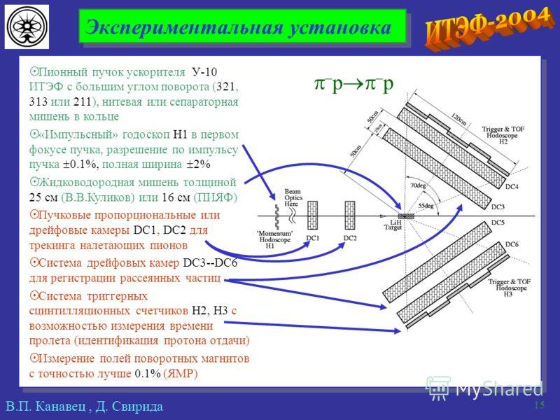 В.П. Канавец, Д. Свирида 15 Экспериментальная установка Пионный пучок ускорителя У-10 ИТЭФ с большим углом поворота (321, 313 или 211), нитевая или сепараторная мишень в кольце «Импульсный» годоскоп H1 в первом фокусе пучка, разрешение по импульсу пу