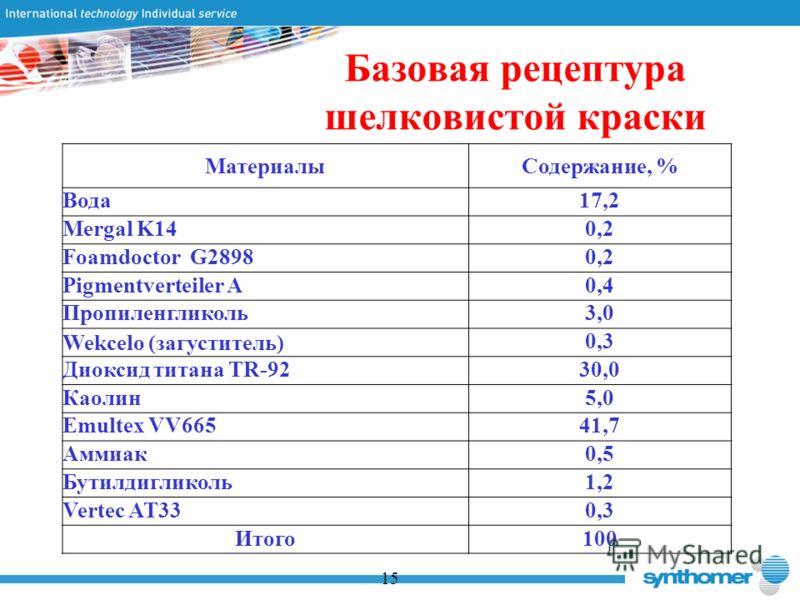 Базовая рецептура шелковистой краски 15 МатериалыСодержание, % Вода17,2 Mergal K140,2 Foamdoctor G28980,2 Pigmentverteiler A0,4 Пропиленгликоль3,0 Wekcelo (загуститель)0,3 Диоксид титана TR-9230,0 Каолин5,0 Emultex VV66541,7 Аммиак0,5 Бутилдигликоль1