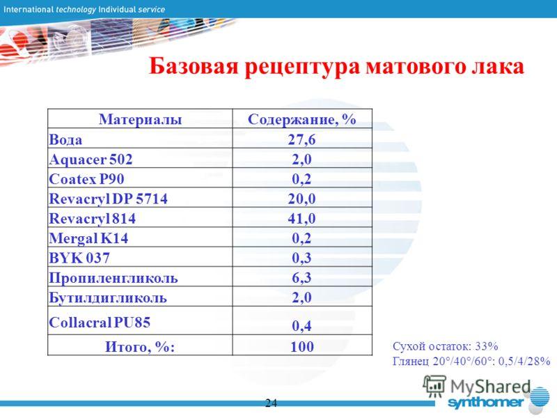 Базовая рецептура матового лака 24 МатериалыСодержание, % Вода27,6 Aquacer 5022,0 Coatex P900,2 Revacryl DP 571420,0 Revacryl 81441,0 Mergal K140,2 BYK 0370,3 Пропиленгликоль6,3 Бутилдигликоль2,0 Collacral PU85 0,4 Итого, %:100 Сухой остаток: 33% Гля