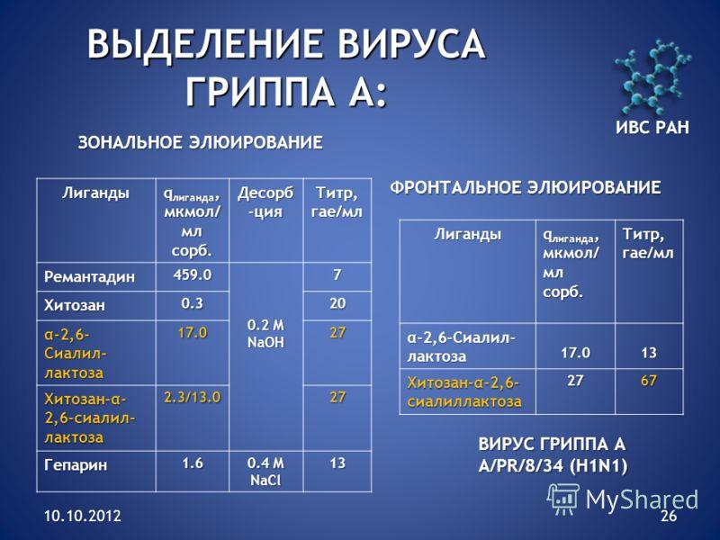 10.10.201226 ВЫДЕЛЕНИЕ ВИРУСА ГРИППА А: Лиганды q лиганда, мкмол/ мл сорб. Десорб -ция Титр, гае/мл Ремантадин459.0 0.2 М NaОН 7 Хитозан0.320 α-2,6- Сиалил- лактоза 17.027 Хитозан-α- 2,6-сиалил- лактоза 2.3/13.0 27 Гепарин1.6 0.4 М NaCl 13 Лиганды q