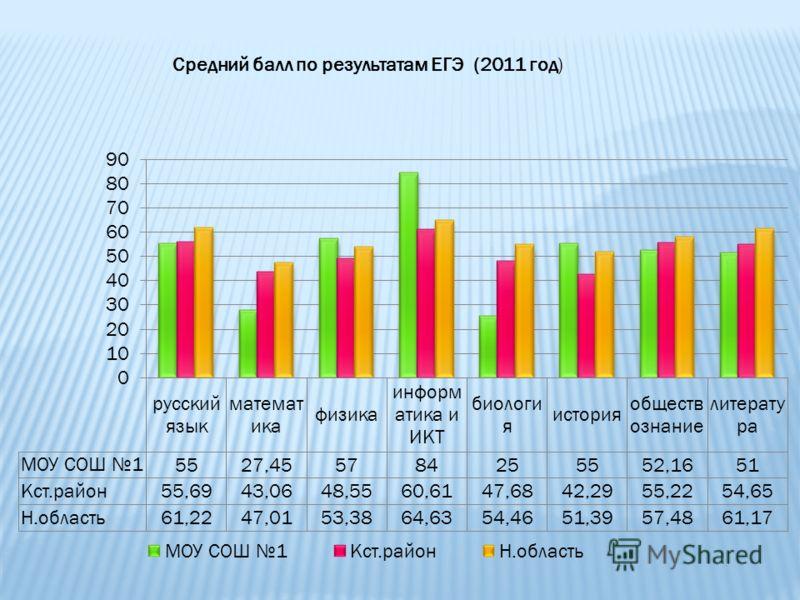 Средний балл по результатам ЕГЭ (2011 год)