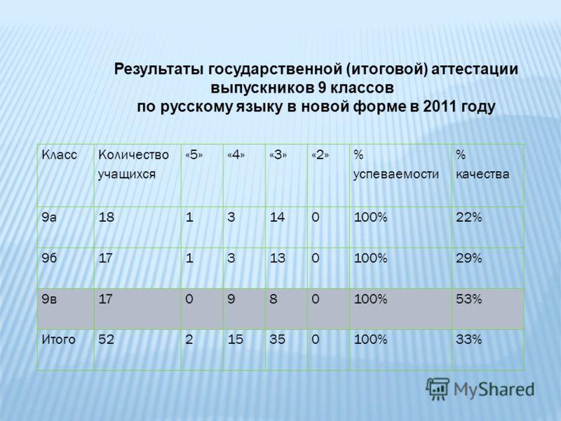 Класс Количество учащихся «5»«4»«3»«2» % успеваемости % качества 9а1813140100%22% 9б1713130100%29% 9в170980100%53% Итого52215350100%33% Результаты государственной (итоговой) аттестации выпускников 9 классов по русскому языку в новой форме в 2011 году