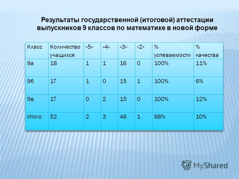Результаты государственной (итоговой) аттестации выпускников 9 классов по математике в новой форме