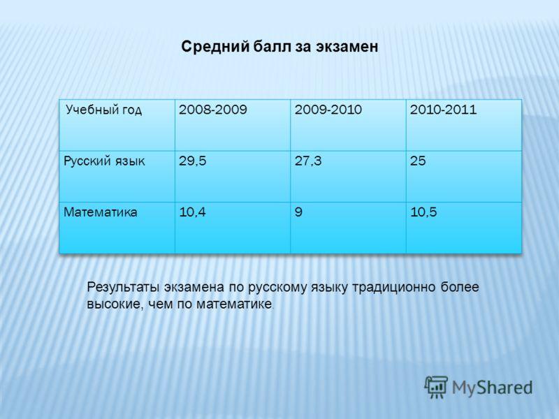 Средний балл за экзамен Результаты экзамена по русскому языку традиционно более высокие, чем по математике.