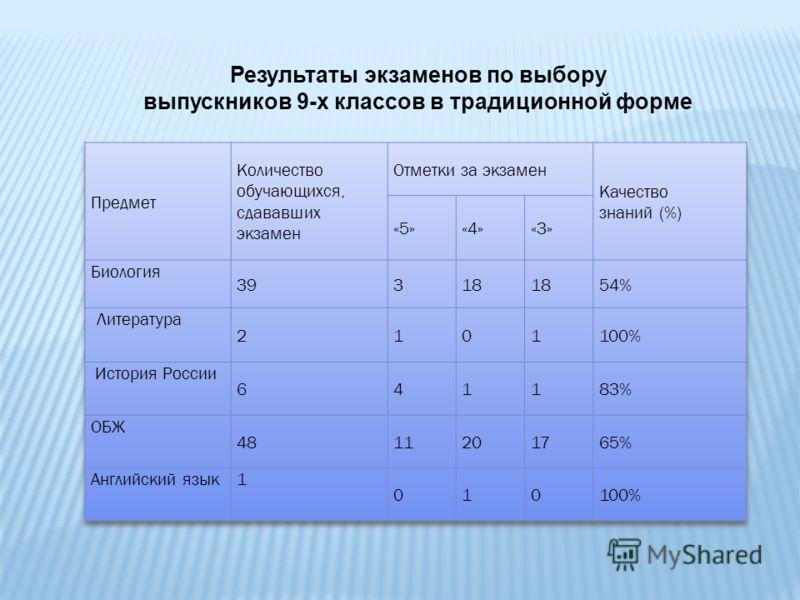 Результаты экзаменов по выбору выпускников 9-х классов в традиционной форме