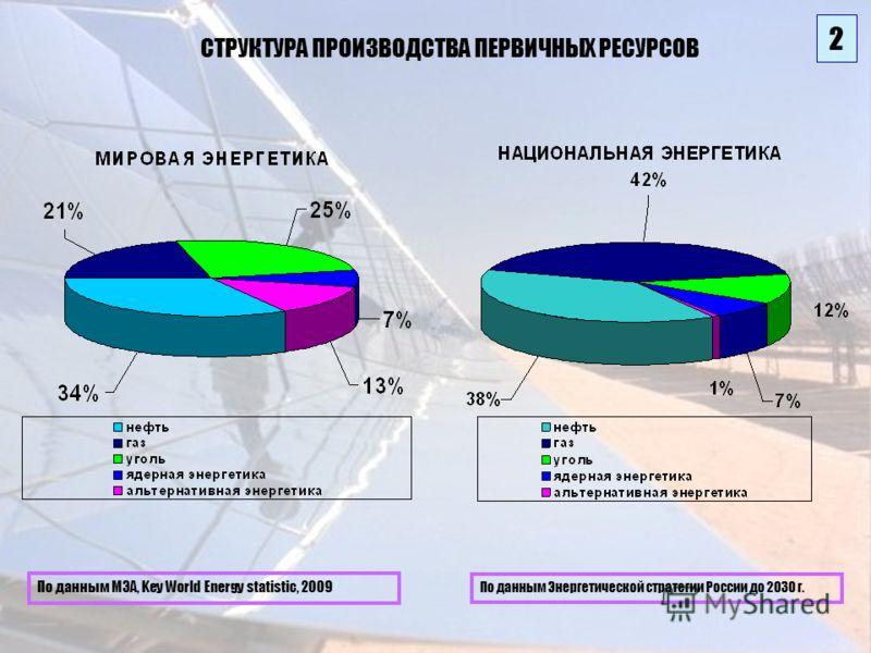 2 СТРУКТУРА ПРОИЗВОДСТВА ПЕРВИЧНЫХ РЕСУРСОВ По данным Энергетической стратегии России до 2030 г. По данным МЭА, Key World Energy statistic, 2009 2