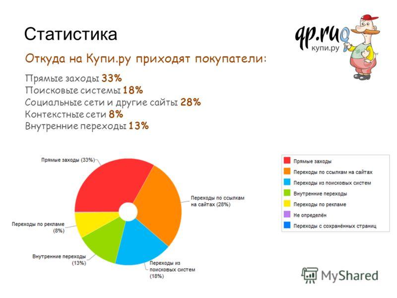 Статистика Откуда на Купи.ру приходят покупатели: Прямые заходы 33% Поисковые системы 18% Социальные сети и другие сайты 28% Контекстные сети 8% Внутренние переходы 13%