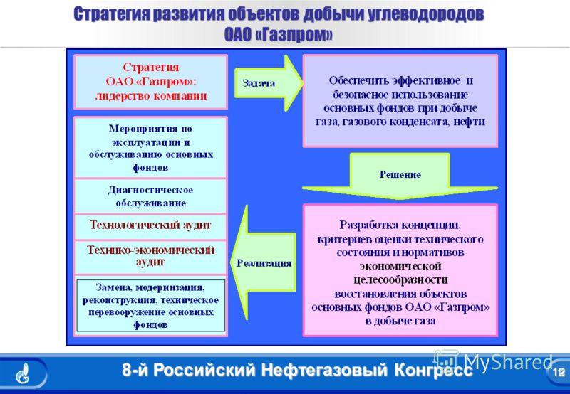 12 8-й Российский Нефтегазовый Конгресс 12 Стратегия развития объектов добычи углеводородов ОАО «Газпром»