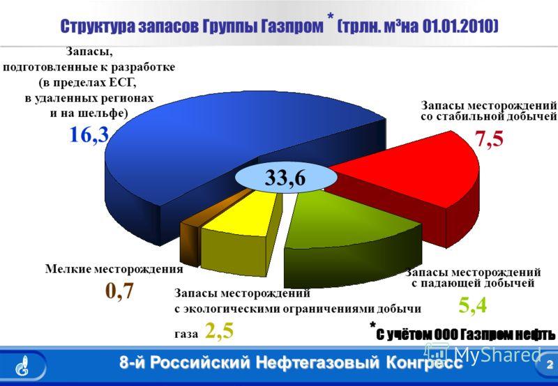 2 8-й Российский Нефтегазовый Конгресс 2 Структура запасов Группы Газпром * (трлн. м³на 01.01.2010) Запасы месторождений со стабильной добычей 7,5 Запасы месторождений с падающей добычей 5,4 33,6 Запасы, подготовленные к разработке (в пределах ЕСГ, в