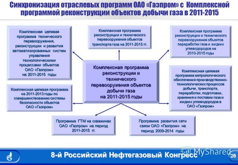 25 8-й Российский Нефтегазовый Конгресс 25 Синхронизация отраслевых программ ОАО «Газпром» с Комплексной программой реконструкции объектов добычи газа в 2011-2015 Комплексная программа реконструкции и технического перевооружения объектов добычи газа