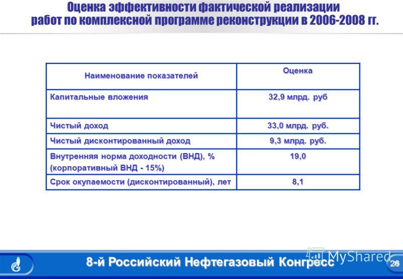 26 8-й Российский Нефтегазовый Конгресс 26 Оценка эффективности фактической реализации работ по комплексной программе реконструкции в 2006-2008 гг. Наименование показателей Оценка Капитальные вложения 32,9 млрд. руб Чистый доход 33,0 млрд. руб. Чисты