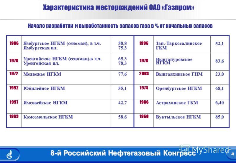 4 8-й Российский Нефтегазовый Конгресс 4 Характеристика месторождений ОАО «Газпром» Начало разработки и выработанность запасов газа в % от начальных запасов 1986 Ямбургское НГКМ (сеноман), в т.ч. Ямбургская пл. 58,875,3 1996Зап.-ТаркосалинскоеГКМ52,1