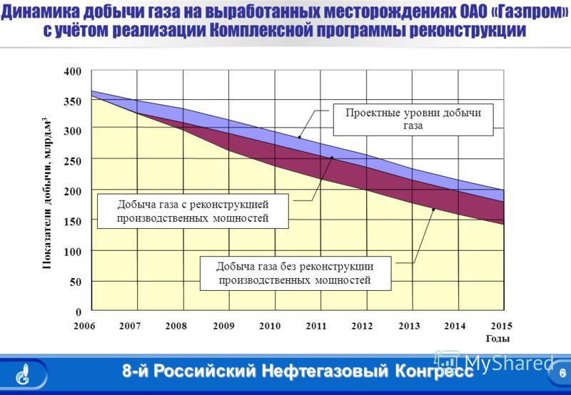 6 8-й Российский Нефтегазовый Конгресс 6 Динамика добычи газа на выработанных месторождениях ОАО «Газпром» с учётом реализации Комплексной программы реконструкции 0 50 100 150 200 250 300 350 400 2006200720082009201020112012201320142015 Показатели до