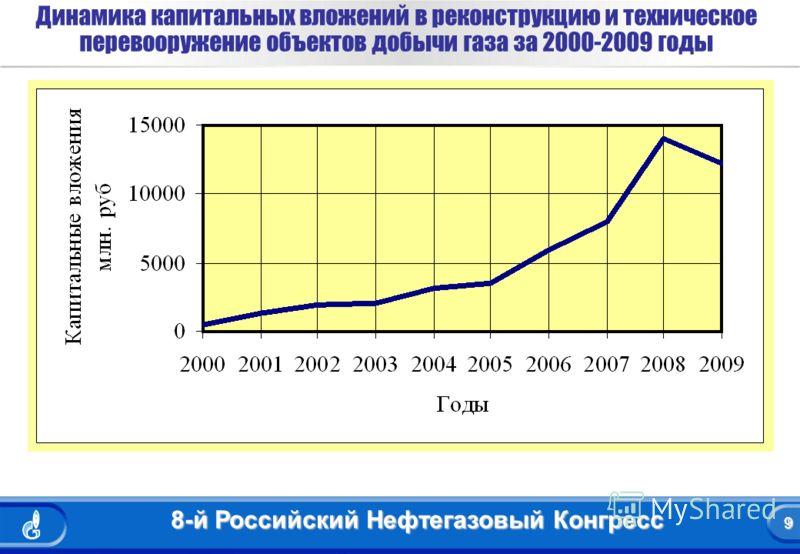 9 8-й Российский Нефтегазовый Конгресс 9 Динамика капитальных вложений в реконструкцию и техническое перевооружение объектов добычи газа за 2000-2009 годы