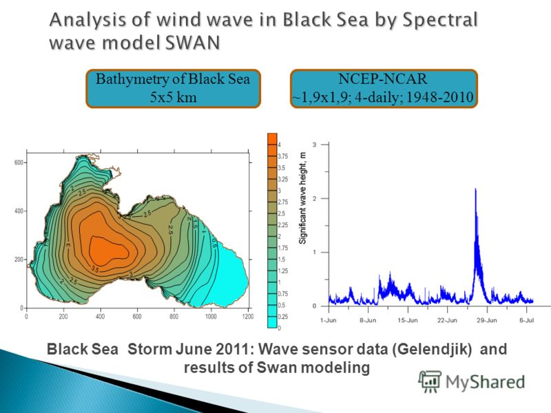 Analysis of wind wave in Black Sea by Spectral wave model SWAN Bathymetry of Black Sea 5x5 km NCEP-NCAR ~1,9x1,9; 4-daily; 1948-2010 Black Sea Storm June 2011: Wave sensor data (Gelendjik) and results of Swan modeling