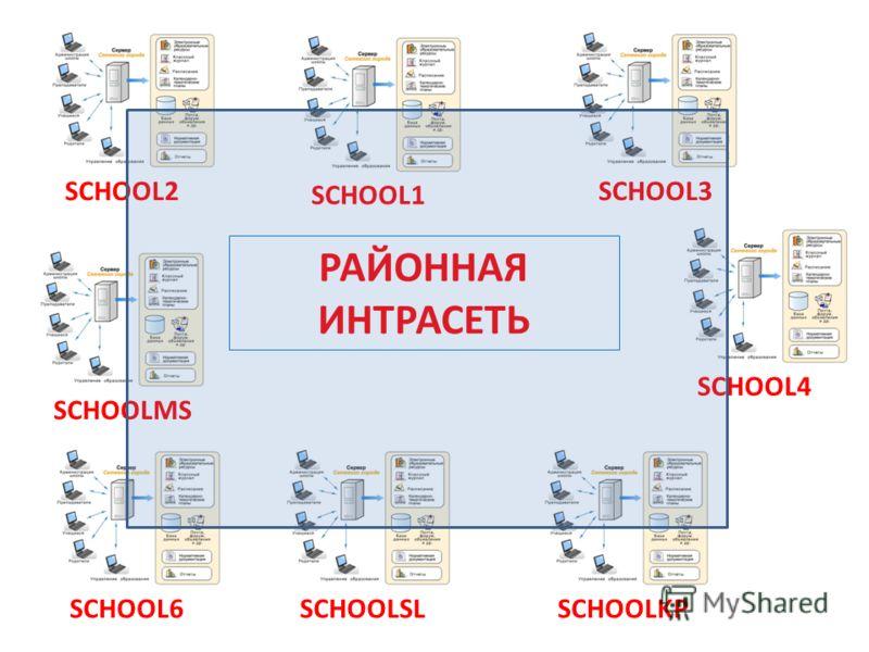 SCHOOL2SCHOOL1SCHOOL3SCHOOLMSSCHOOL6SCHOOLSLSCHOOLKPSCHOOL4 РАЙОННАЯ ИНТРАСЕТЬ
