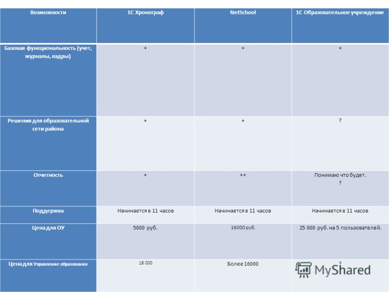 Возможности1С ХронографNetSchool1С Образовательное учреждение Базовая функциональность (учет, журналы, кадры) +++ Решения для образовательной сети района ++? Отчетность+++ Понимаю что будет. ? ПоддержкаНачинается в 11 часов Цена для ОУ5000 руб. 16000