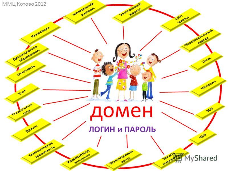 ММЦ Котово 2012 домен ЛОГИН и ПАРОЛЬ