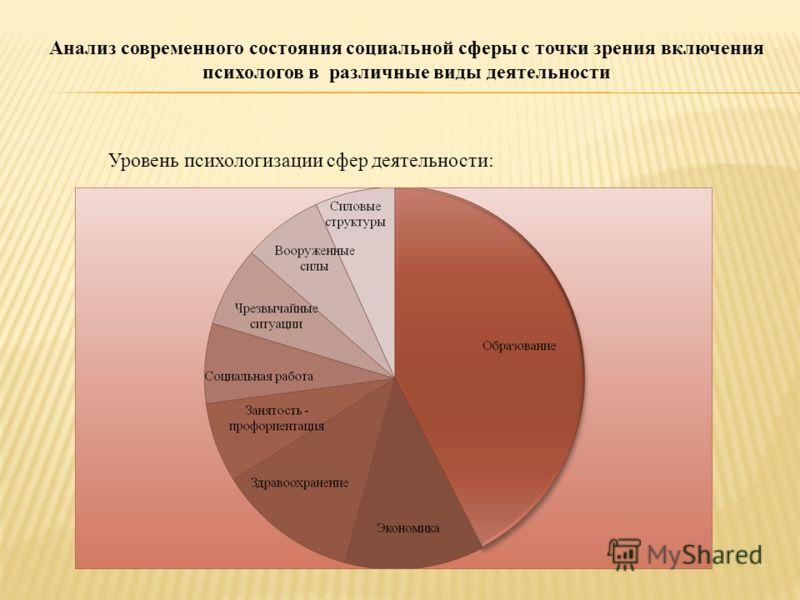 Анализ современного состояния социальной сферы с точки зрения включения психологов в различные виды деятельности Уровень психологизации сфер деятельности: