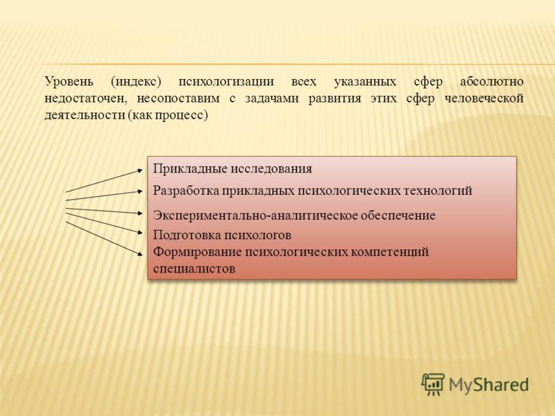 Уровень (индекс) психологизации всех указанных сфер абсолютно недостаточен, несопоставим с задачами развития этих сфер человеческой деятельности (как процесс) Прикладные исследования Разработка прикладных психологических технологий Экспериментально-а