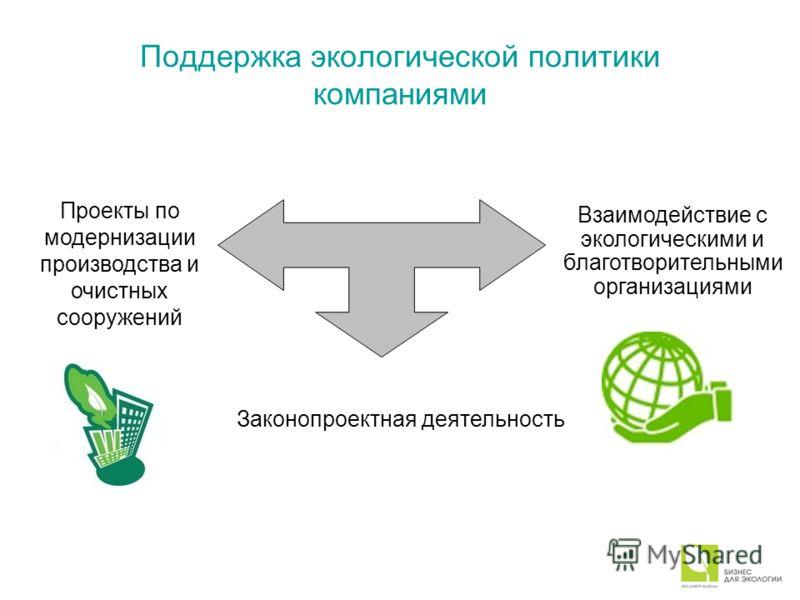 Поддержка экологической политики компаниями Проекты по модернизации производства и очистных сооружений Законопроектная деятельность Взаимодействие с экологическими и благотворительными организациями