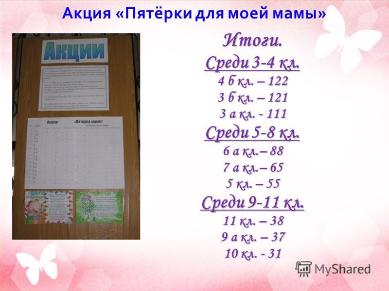 Акция « Пятёрки для моей мамы » Итоги. Среди 3-4 кл. 4 б кл. – 122 3 б кл. – 121 3 а кл. - 111 Среди 5-8 кл. 6 а кл.– 88 7 а кл.– 65 5 кл. – 55 Среди 9-11 кл. 11 кл. – 38 9 а кл. – 37 10 кл. - 31