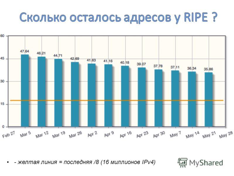 - желтая линия = последняя /8 (16 миллионов IPv4)