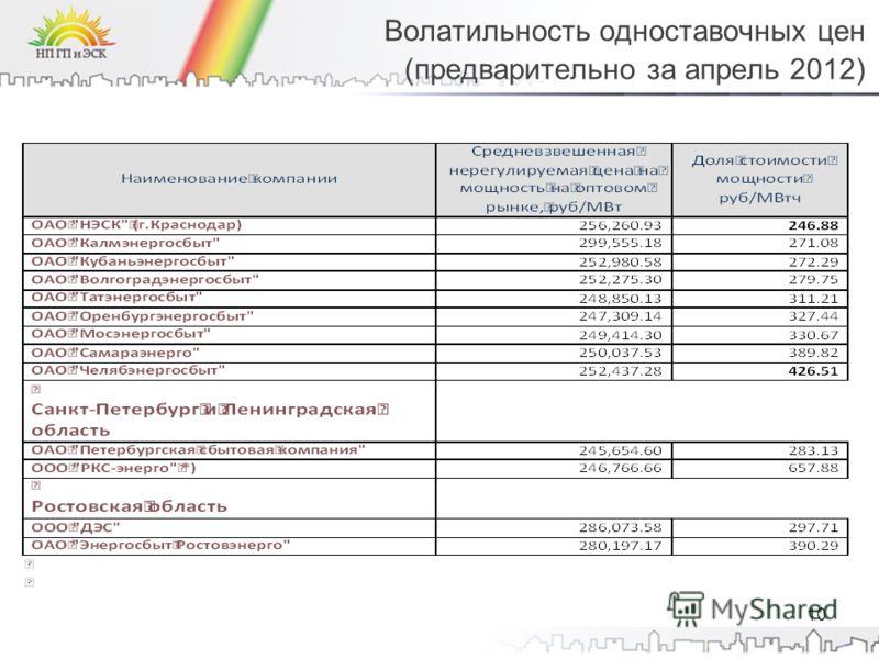 Волатильность одноставочных цен (предварительно за апрель 2012) 10