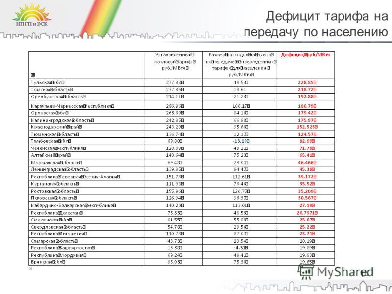 14 Дефицит тарифа на передачу по населению