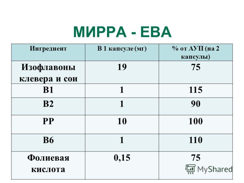 МИРРА - ЕВА ИнгредиентВ 1 капсуле (мг)% от АУП (на 2 капсулы) Изофлавоны клевера и сои 1975 В11115 В2190 РР10100 В61110 Фолиевая кислота 0,1575