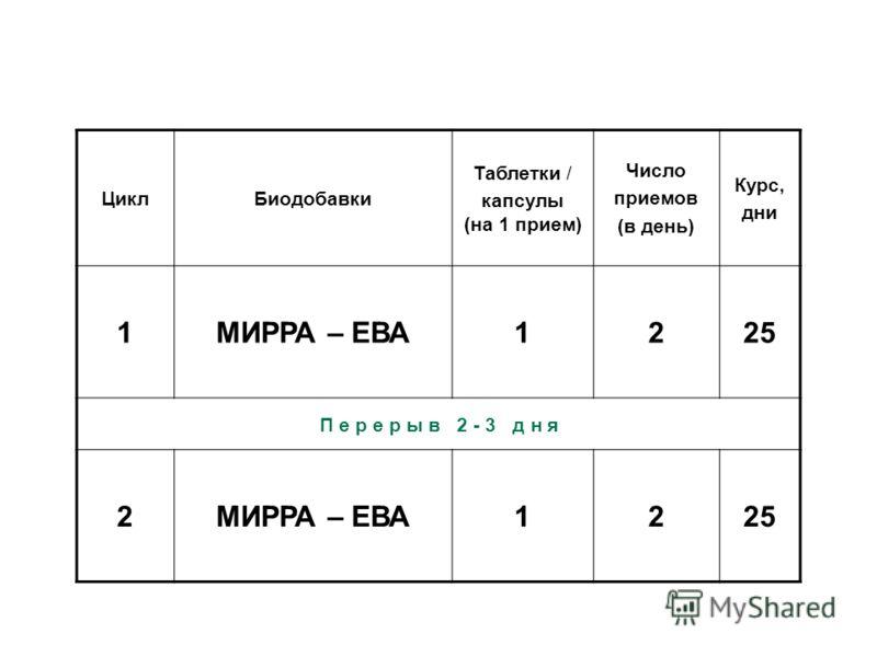 ЦиклБиодобавки Таблетки / капсулы (на 1 прием) Число приемов (в день) Курс, дни 1МИРРА – ЕВА1225 П е р е р ы в 2 - 3 д н я 2МИРРА – ЕВА1225 21