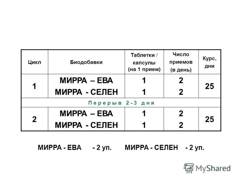 ЦиклБиодобавки Таблетки / капсулы (на 1 прием) Число приемов (в день) Курс, дни 1 МИРРА – ЕВА МИРРА - СЕЛЕН 1111 2222 25 П е р е р ы в 2 - 3 д н я 2 МИРРА – ЕВА МИРРА - СЕЛЕН 1111 2222 25 23 МИРРА - ЕВА - 2 уп. МИРРА - СЕЛЕН - 2 уп.