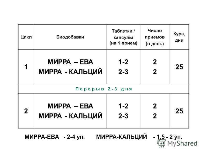 ЦиклБиодобавки Таблетки / капсулы (на 1 прием) Число приемов (в день) Курс, дни 1 МИРРА – ЕВА МИРРА - КАЛЬЦИЙ 1-2 2-3 2222 25 П е р е р ы в 2 - 3 д н я 2 МИРРА – ЕВА МИРРА - КАЛЬЦИЙ 1-2 2-3 2222 25 МИРРА-ЕВА - 2-4 уп. МИРРА-КАЛЬЦИЙ - 1,5 - 2 уп.