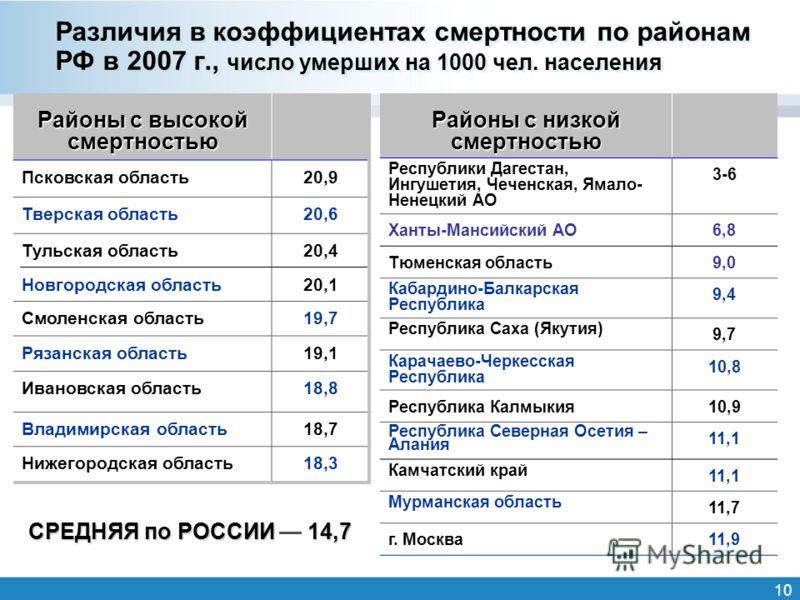 10 Различия в коэффициентах смертности по районам РФ в 2007 г., число умерших на 1000 чел. населения Районы с высокой смертностью Псковская область20,9 Тверская область20,6 Тульская область Новгородская область 20,4 20,1 Смоленская область19,7 Рязанс